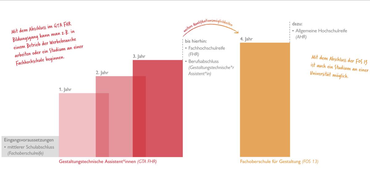 Infografik: Berufliche Möglichkeiten GTA FHR
